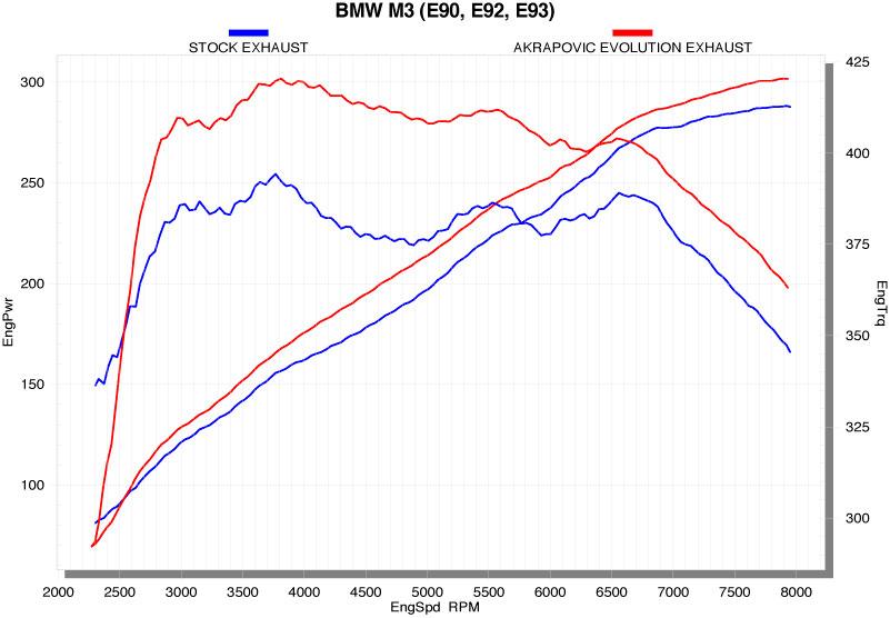 bmw_m3_e90_e92_e93_evolution.jpg